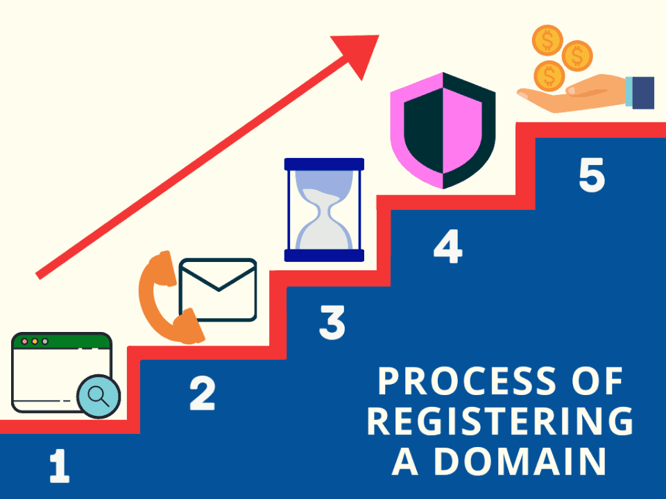 domain registering