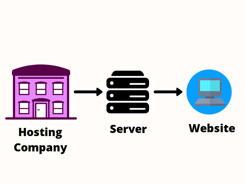 how does web hosting works