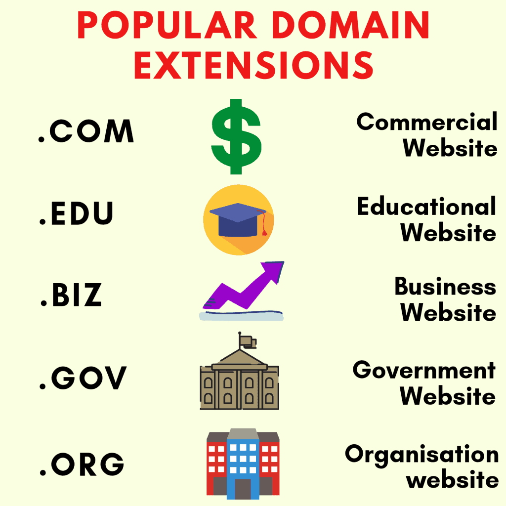 popular domain extensions