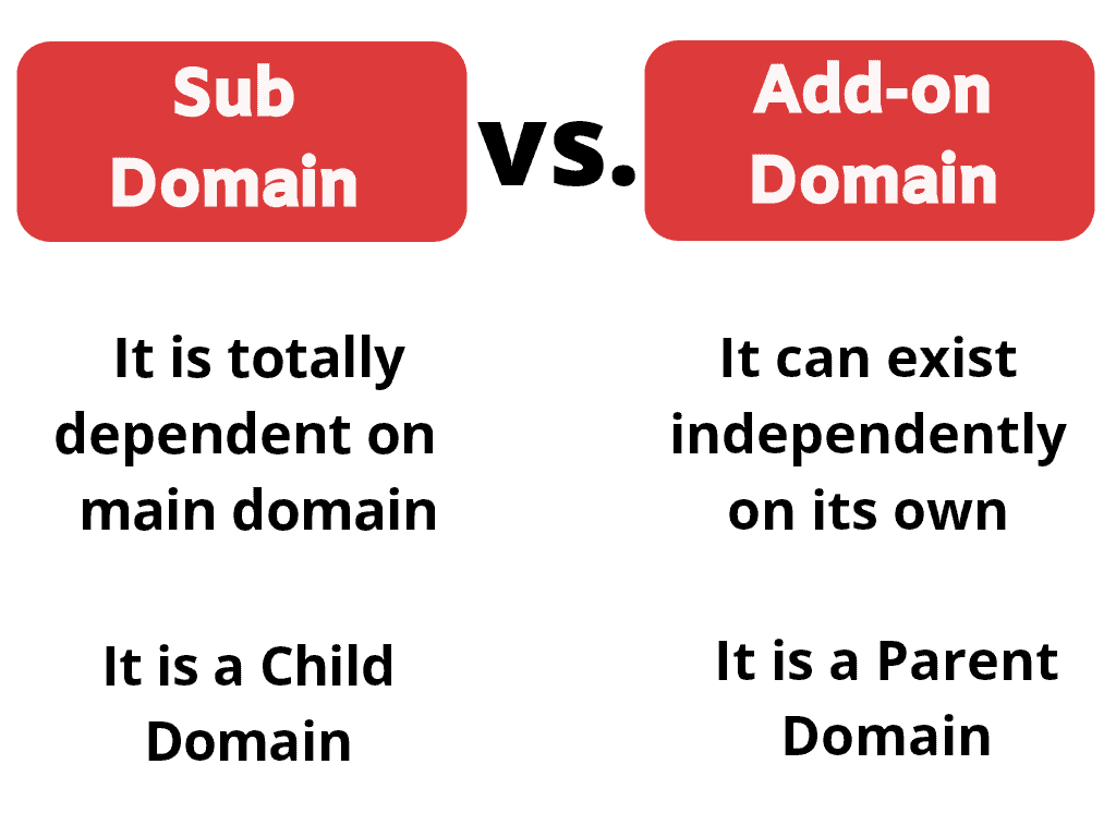 sub domain vs addon