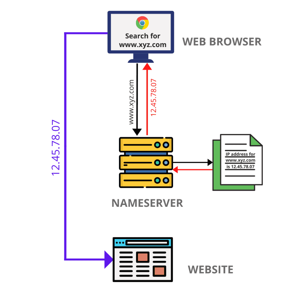 what is nameserver
