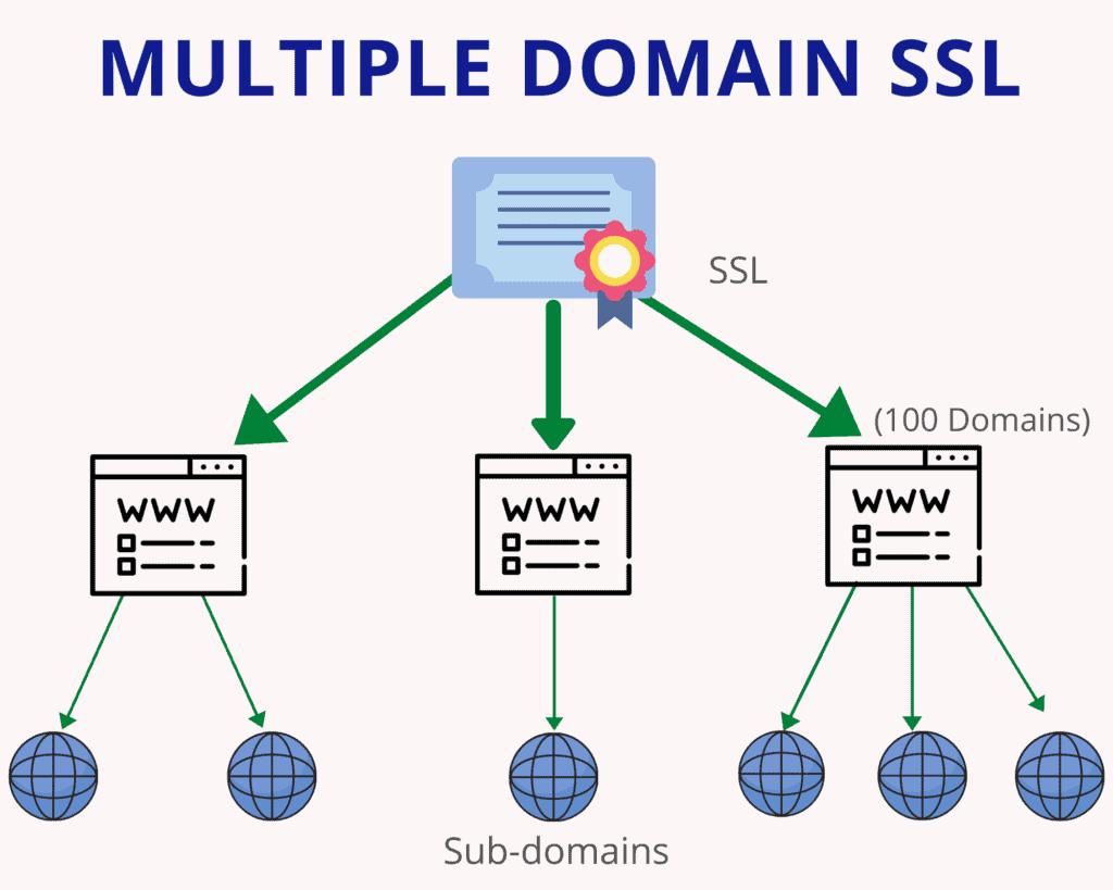 multiple domain ssl edit