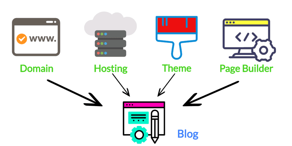 requirements for blog