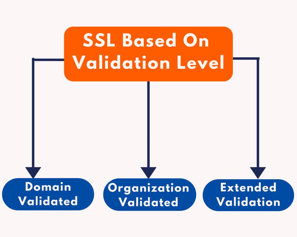 ssl validation level
