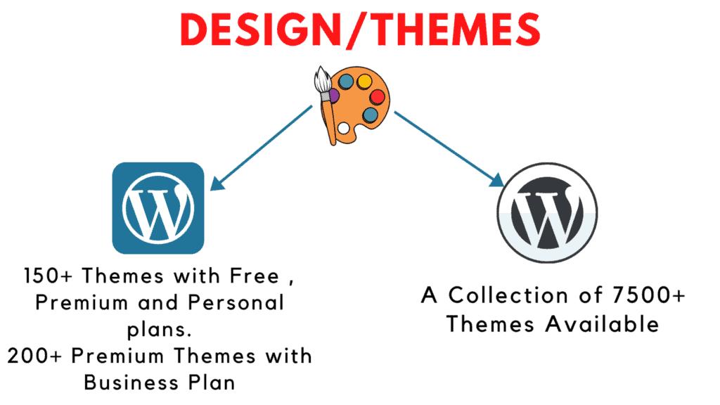 wordpress.com vs wordpress.org hosting theme availability
