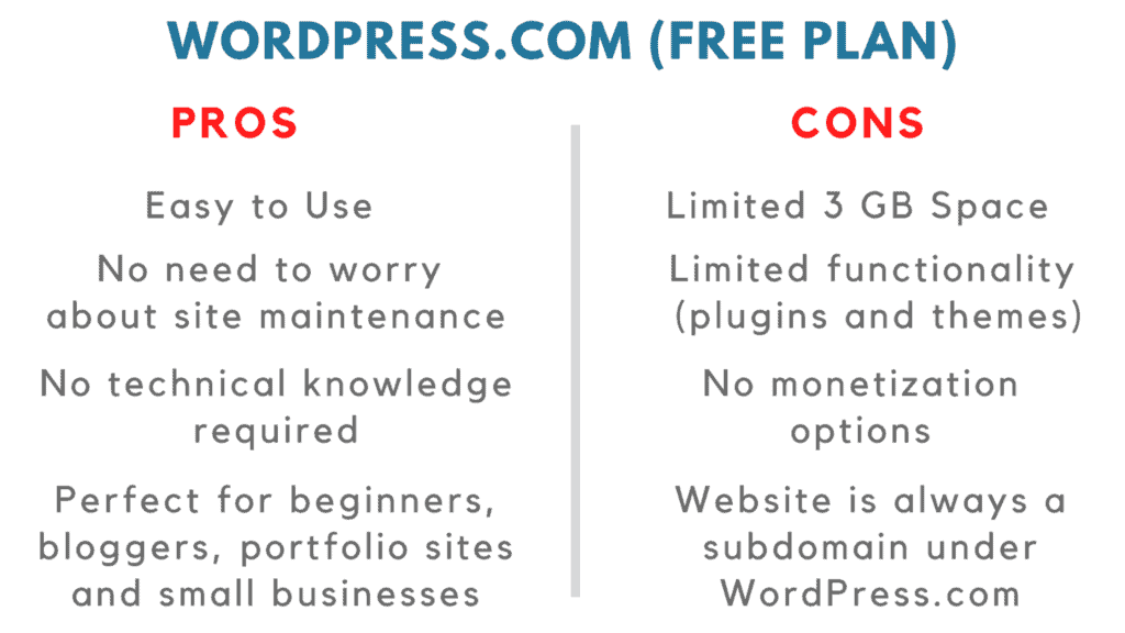 wordpress.com vs wordpress.org pros and cons