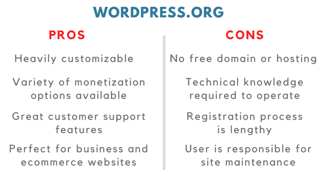 wordpress.com vs wordpress.org pros cons