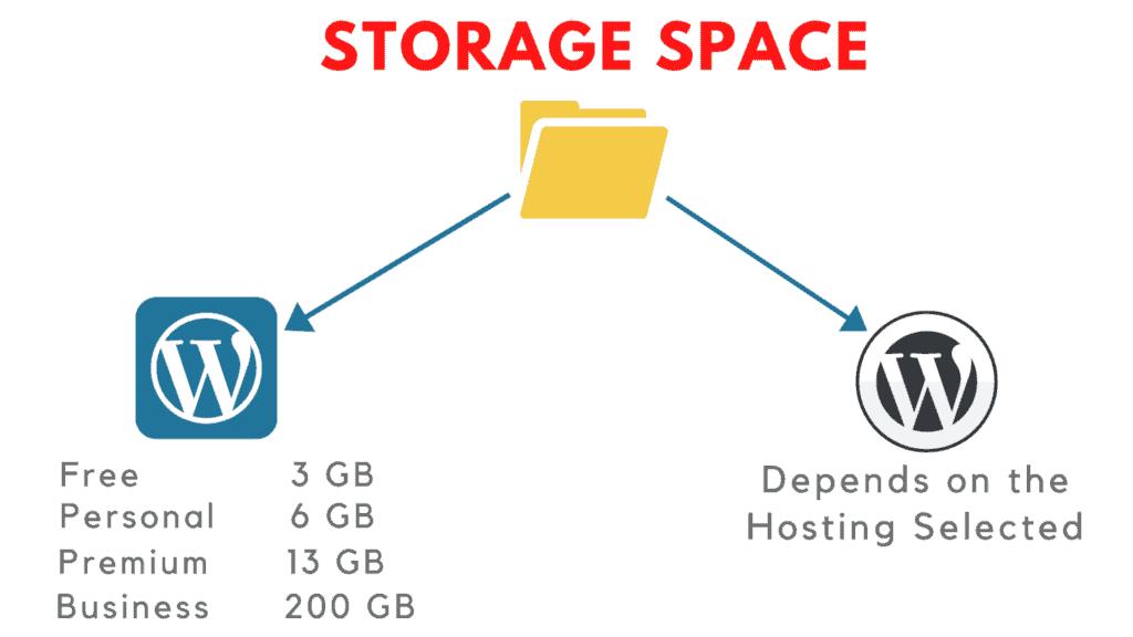 wordpress.com vs wordpress.org storage space