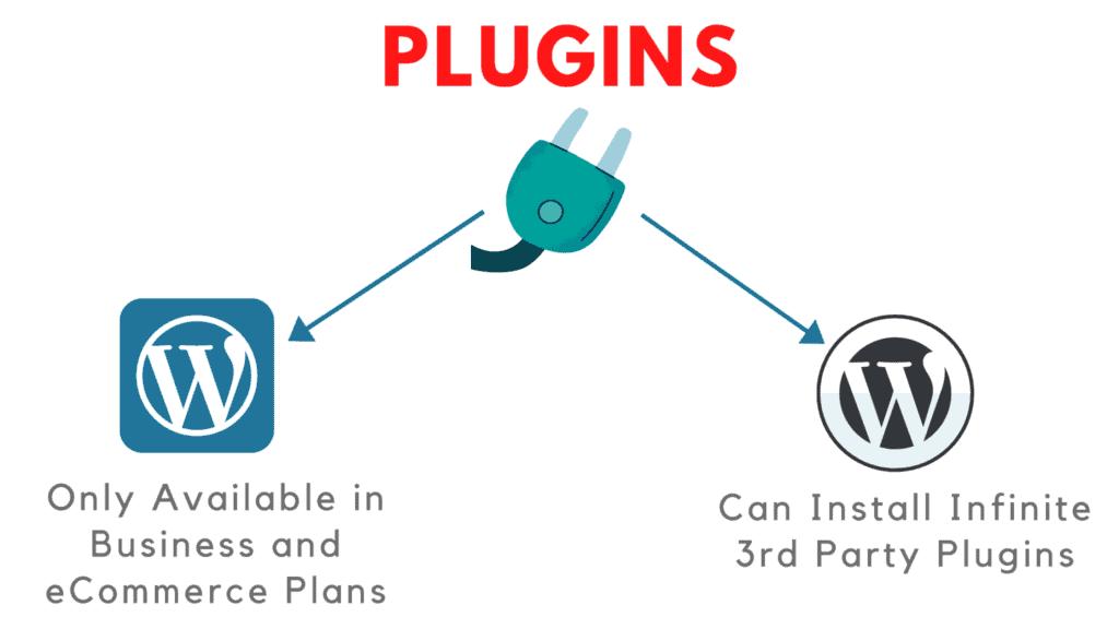 wordpress.com vs wordpress.org plugins