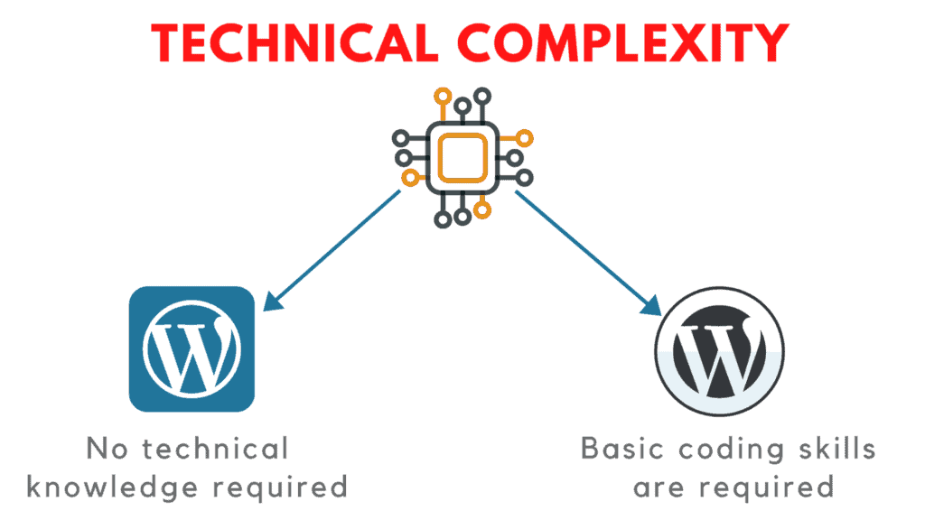 wordpress.com vs wordpress.org technical complexity