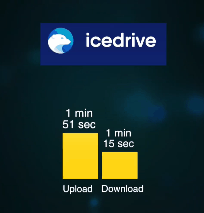 icedrive speed