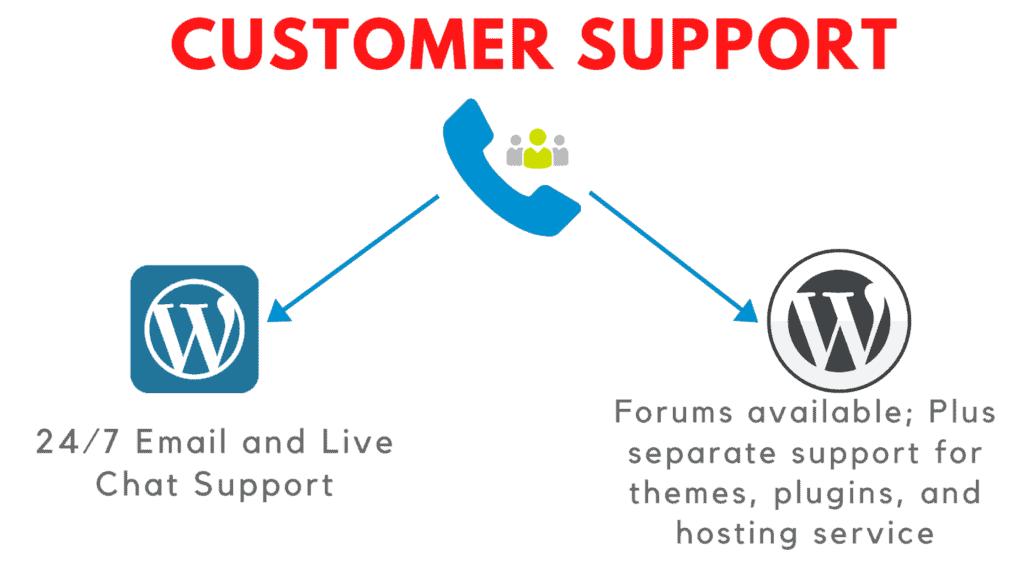 wordpress.com vs wordpress.org customer support