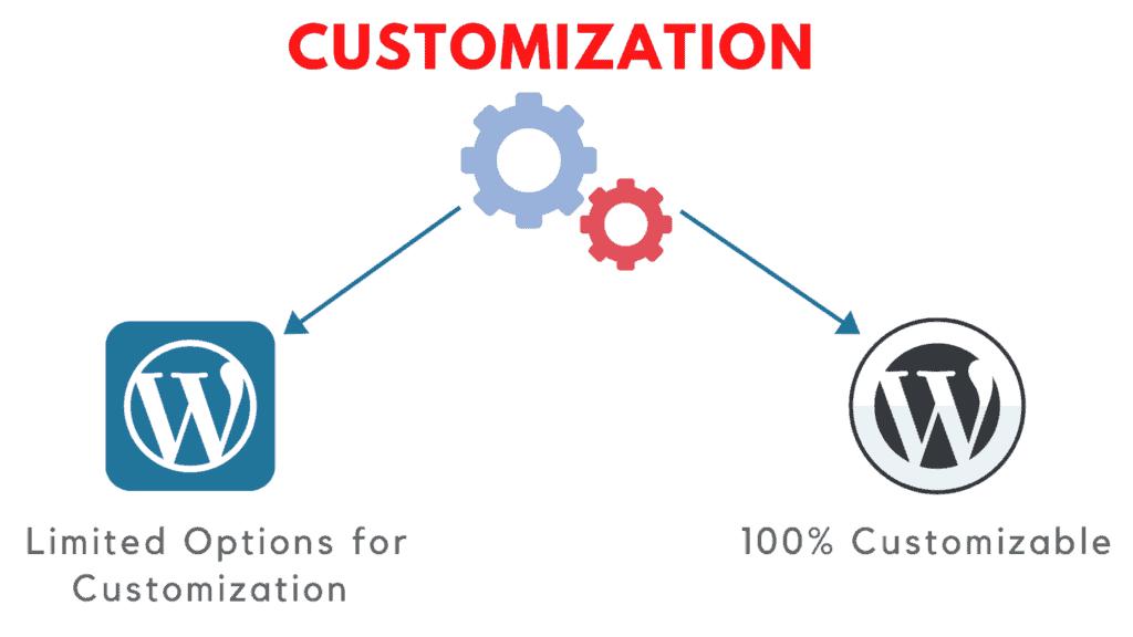 wordpress.com vs wordpress.org customization options