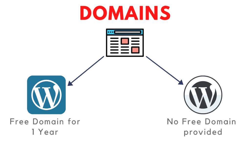 wordpress.com vs wordpress.org hosting free domain