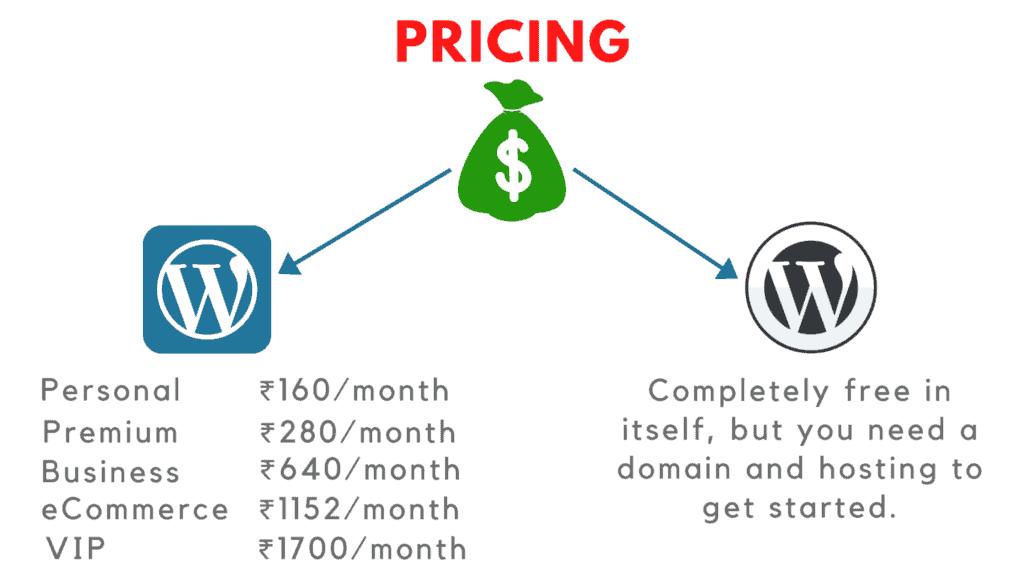 wordpress.com vs wordpress.org pricing