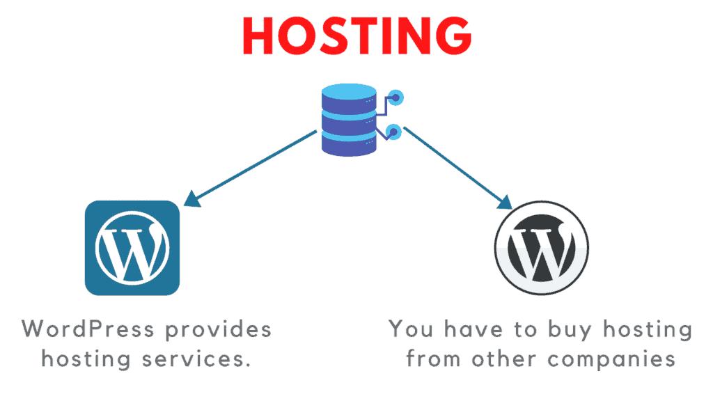 wordpress.com vs wordpress.org hosting