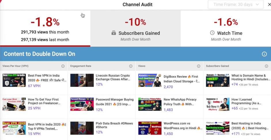 VidIQ channel audit
