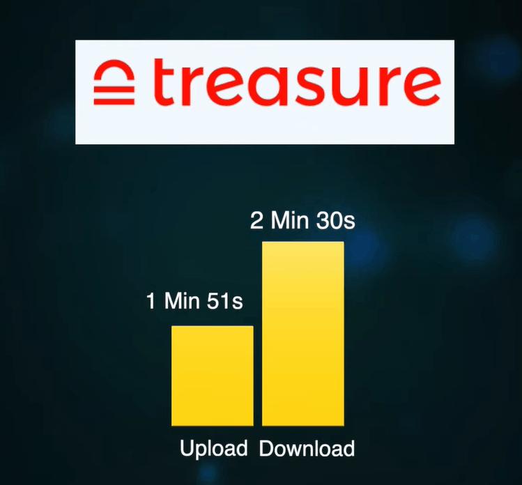 Treasure Cloud speed test