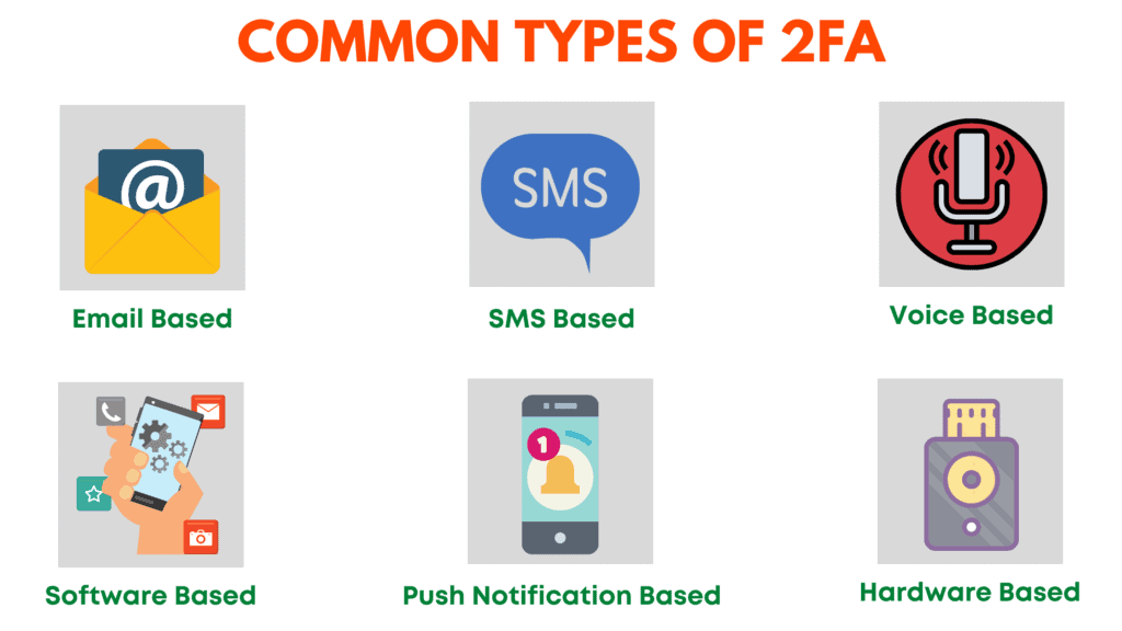 Common types of 2FA