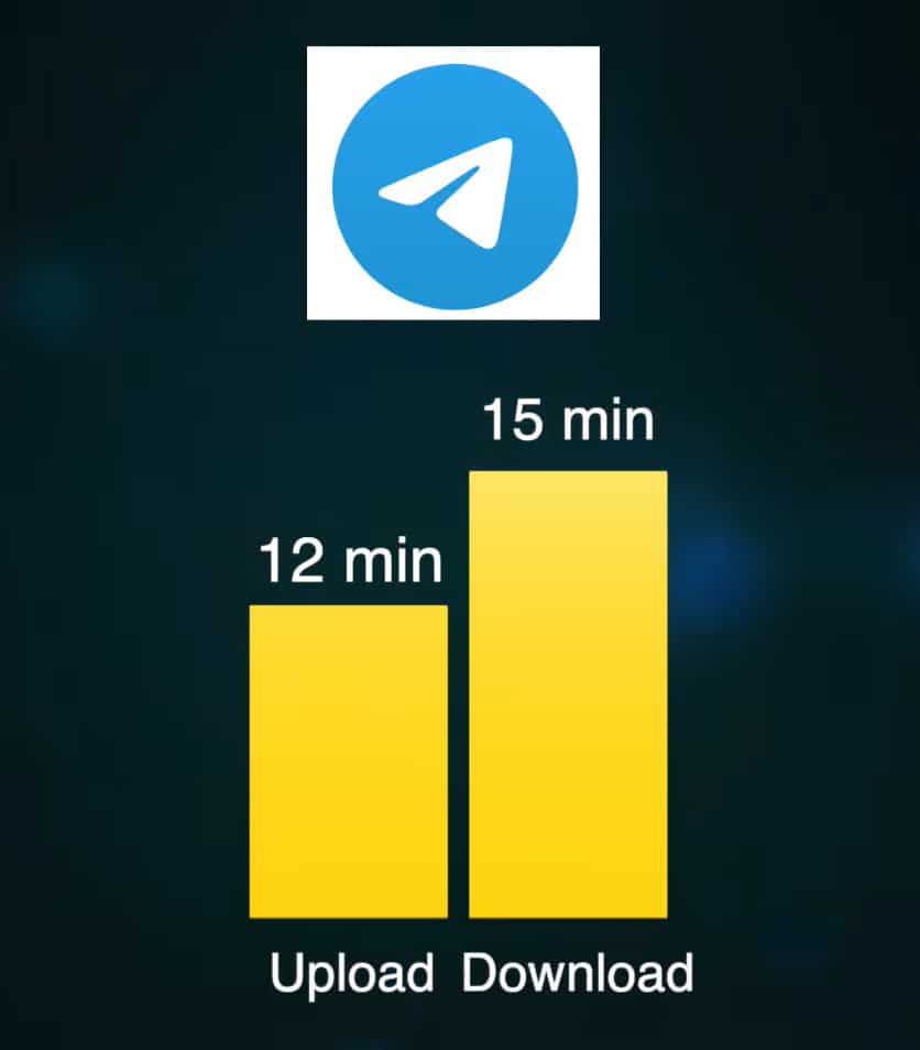 Telegram Cloud Speeds