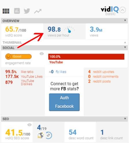 VidIQ Views Per Hour