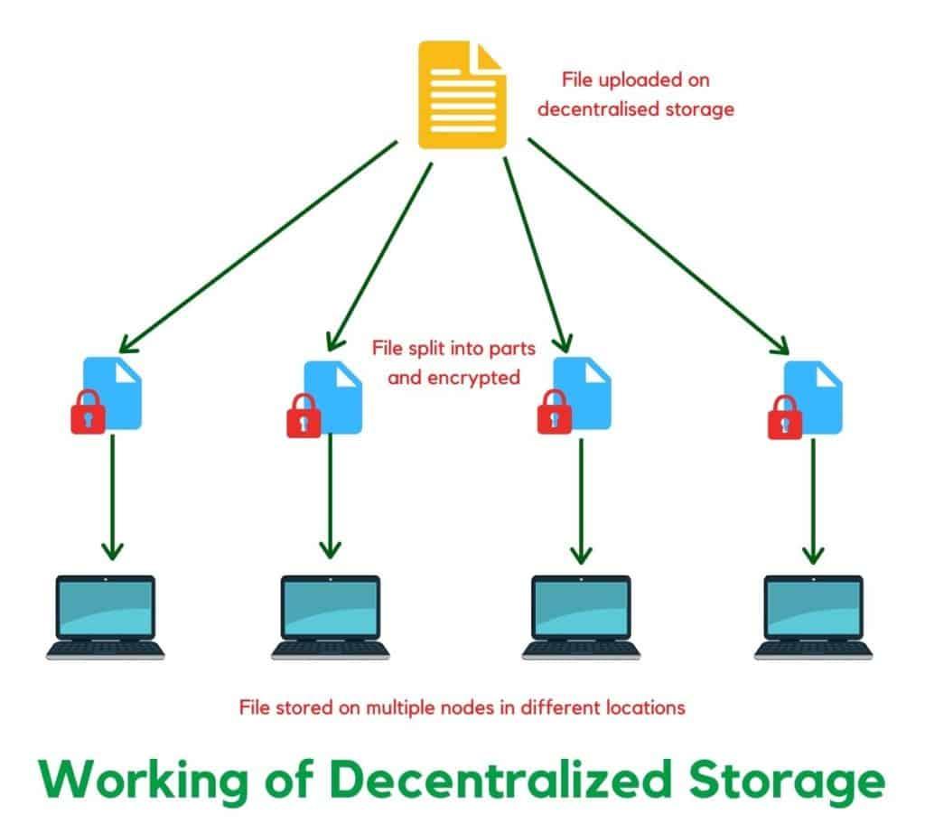 Working of Decentralized Storage
