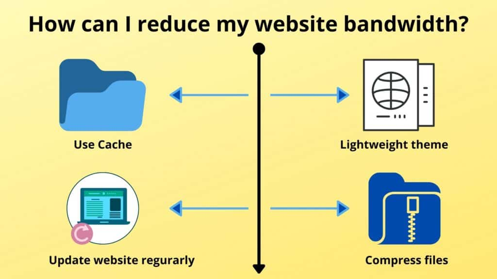 How Can I Reduce My Website Bandwidth