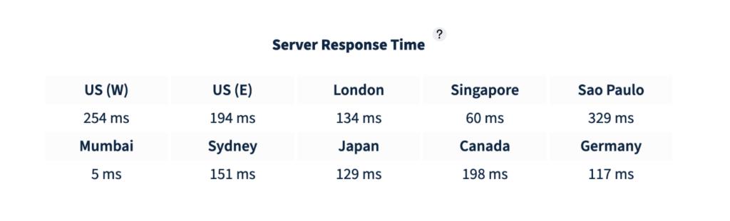 HostArmada Web Warp Server Response Time