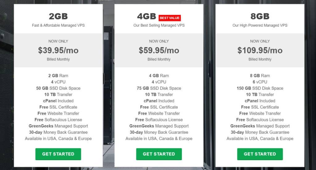 GreenGeeks VPS hosting price